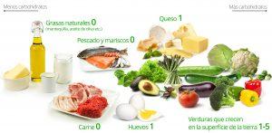 alimentos permitidos dieta cetogenica