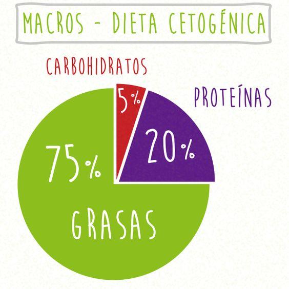 macro dieta cetogenica